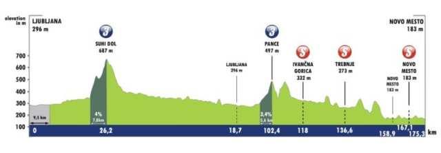 Etapa 5 Tour de Eslovenia 2021