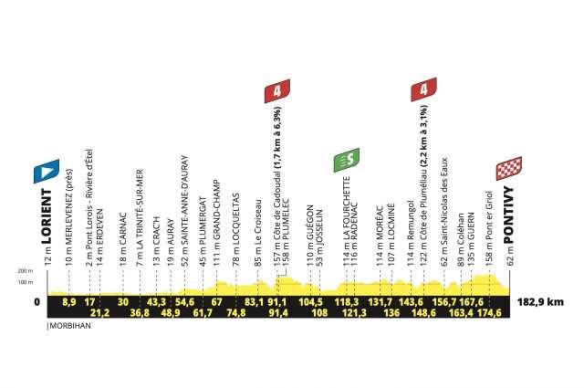Etapa 3 Tour de Francia 2021