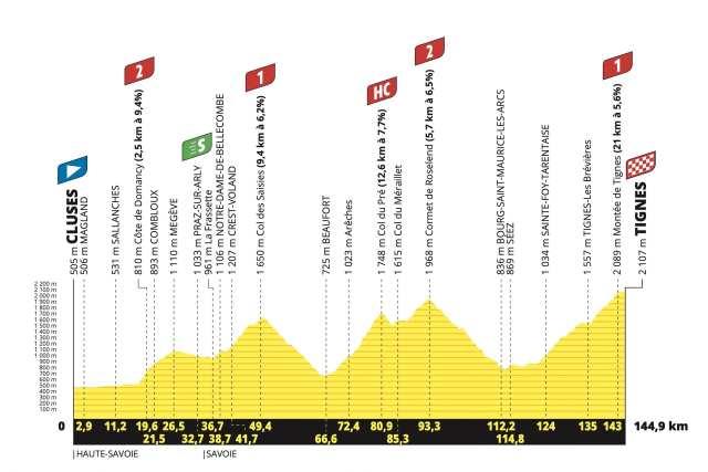 Etapa 9 Tour de Francia 2021