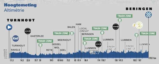 Etapa 5 Tour de Bélgica 2021