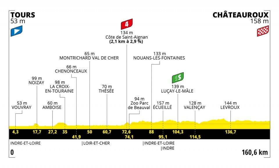 Etapa 6 Tour de Francia 2021
