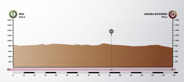 Etapa 4 Vuelta a Burgos 2021