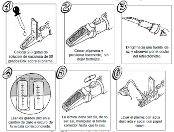 Pasos para la calibración del refractómetro