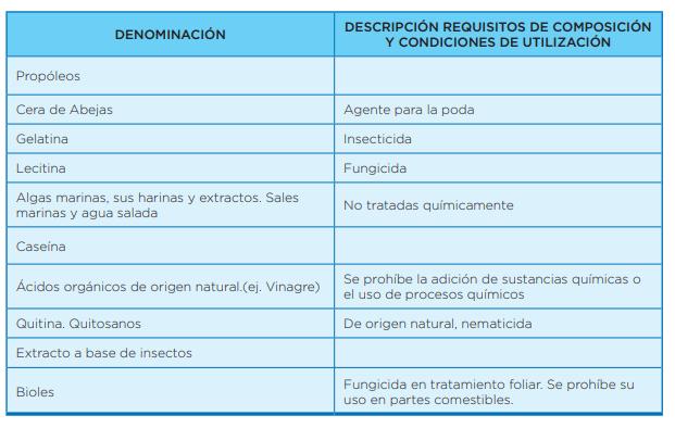 Técnicas y/o Productos permitidos para desinfección de materiales apícolas para las colmenas.