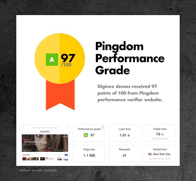 Pindgom 96 performance
