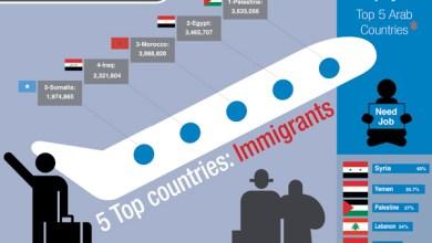 Photo of هجرة الكفاءات: قراءة في الأسباب وأليات استرجاعها