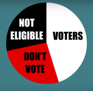 60% of these eligible voters vote