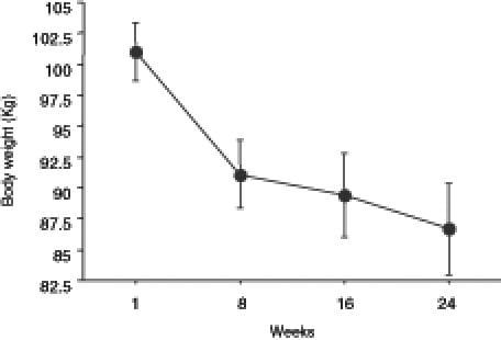 Evolutia greutatii pe parcursul celor 24 de saptamani de dieta ketogenica