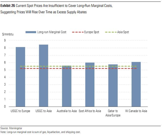 Gas_LT_Marginal_Costs.PNG