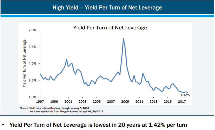 118_Yield_Per_Turn_Leverage