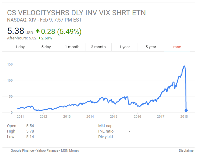 20180210_XIV_Chart