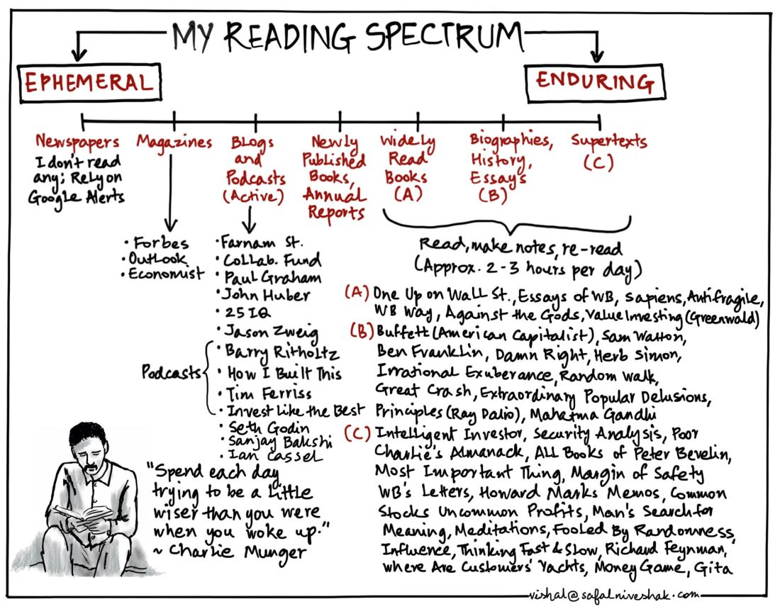 reading-spectrum-safal-niveshak