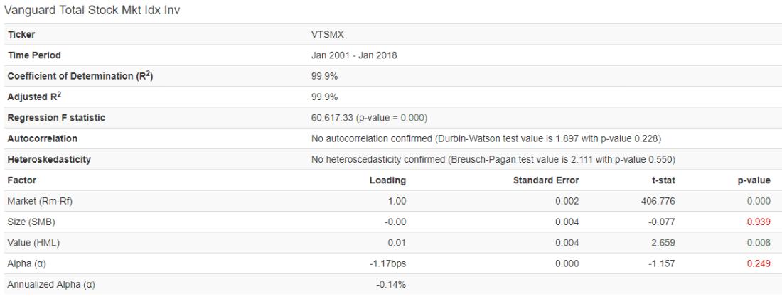 VTSMX_Regression