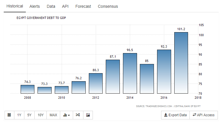 Egypt_Govt_Debt_GDP