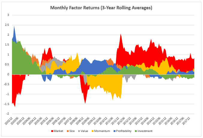 2Q18_Factor_Averages