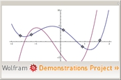Polynomial and Derivative
