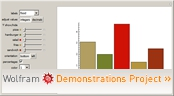 """Simple Bar Chart"" from the Wolfram Demonstrations Project"