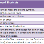 Microsoft Office - Time Saving Excel Shortcuts 6