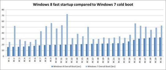 Windows 8 and Windows 7 startup time comaparison chart