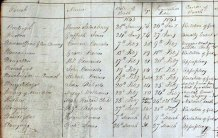 Name of deceased, Parish, date of death & date of inquest, Trinity 1843. QSD/SR/518