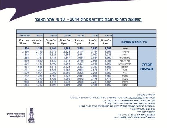 השוואת תעריפים ביטוח חובה מי הזול ביותר החודש_001