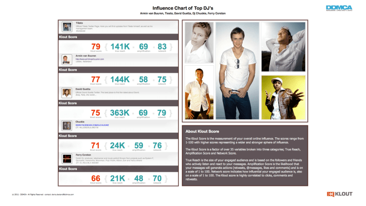 Infograph - Influence Top DJs