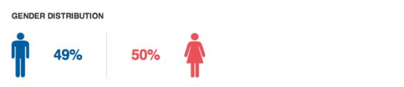 Gender Distribution - Caro Emerald