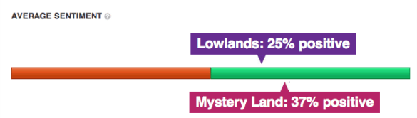 In vergelijking: Lowlands en Mystery Land - sentiment