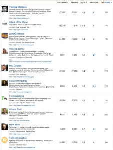 Doeland's Top 10 Twitter Volgers op basis van Klout