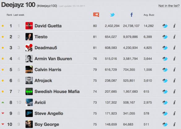 Rankingz Top 10
