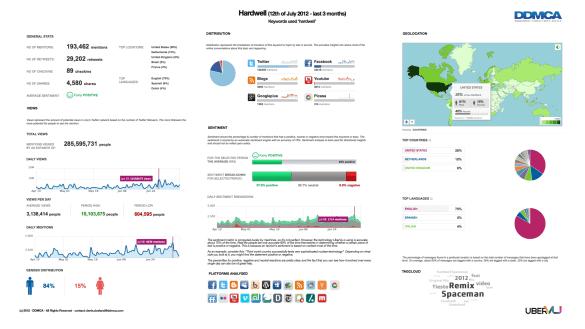 Infograph Hardwell 2012 - 3 months