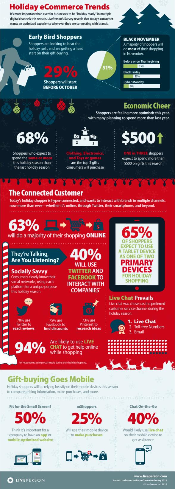 Infographic Trends Online Kerst Inkopen