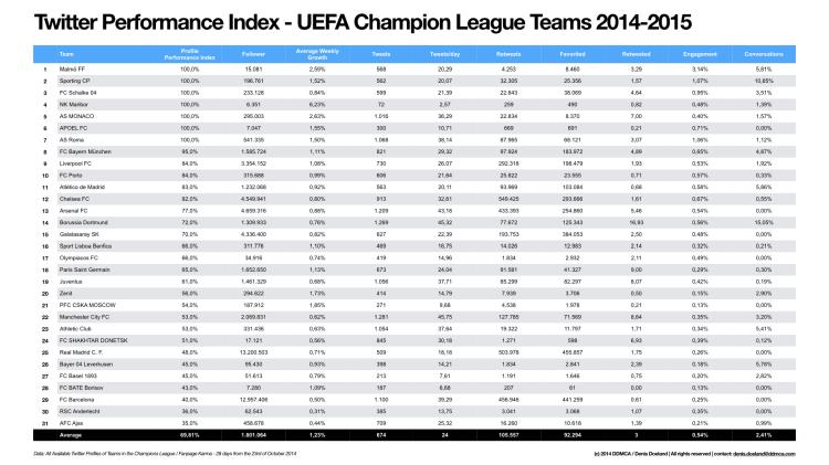 Performance Index Twitter UEFA Champions League Teams 2014-2015.001