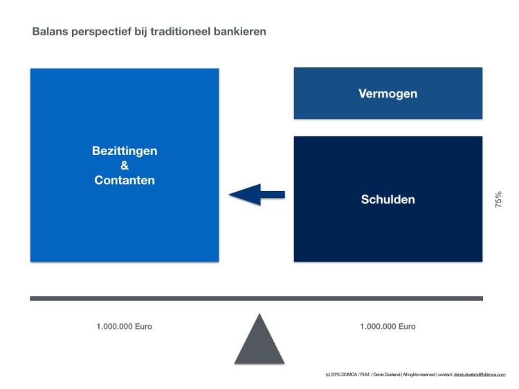 Balans perspectief en cohorten.001