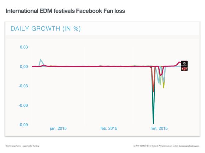 Top 30 festivals grootste afname internationale EDM facebook fans.001