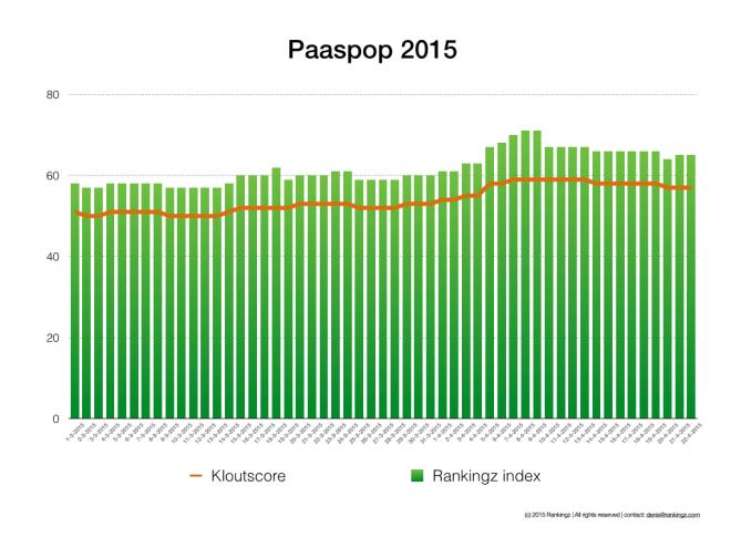 paaspop 2015 invloed en rankingz