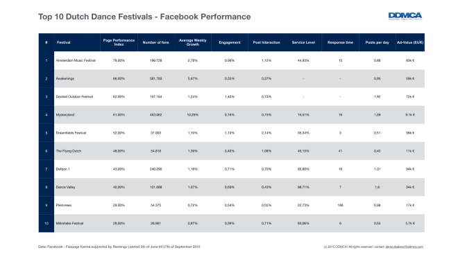 Top 10 Dutch Dance Festivals - Facebook Performance by DJ Mag NL.001