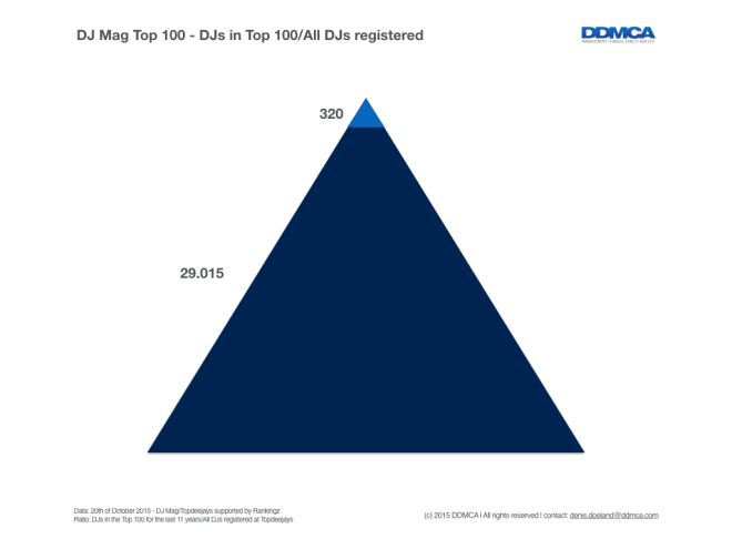 DJ Mag Top 100 voting ratio towards social media