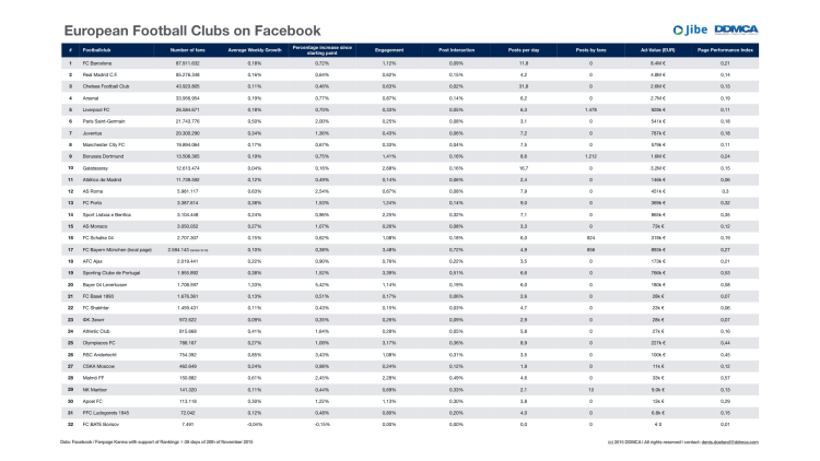 European Football Clubs on Facebook.001