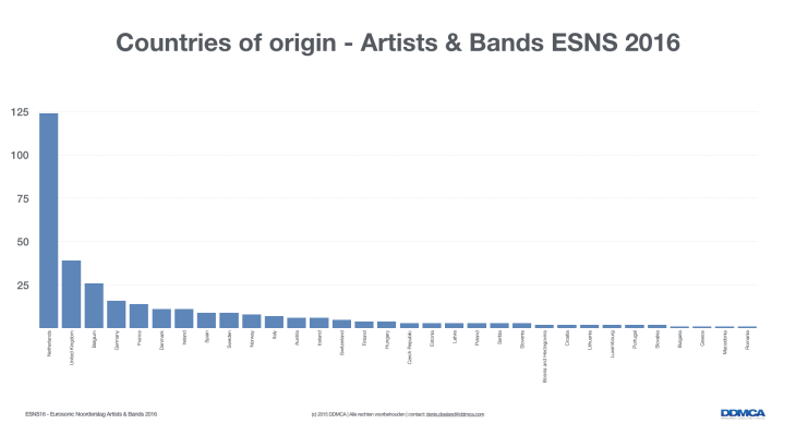 ESNS16 - Artists and Bands.001