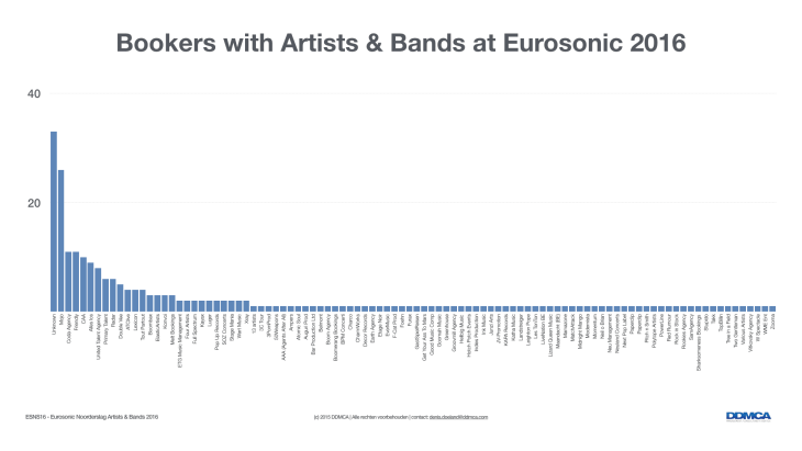 ESNS16 - Artists and Bands.002