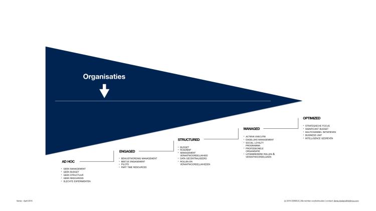 Raamwerk Digitale Strategie