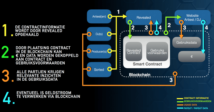 Blockchain Revealed.png