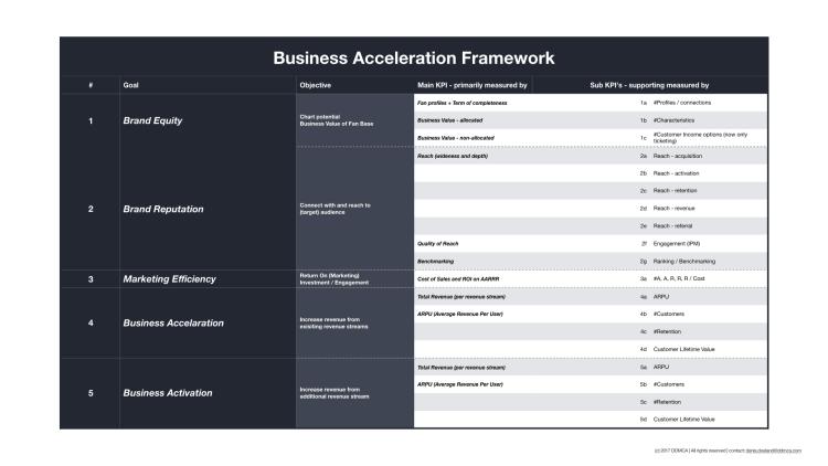 Business Acceleration Plan 2017