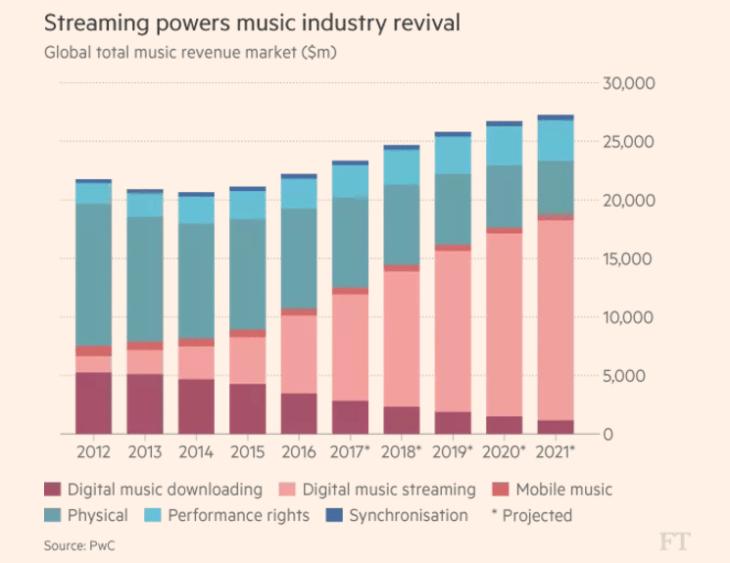 Wereldwijde muziekindustrie tot 2021