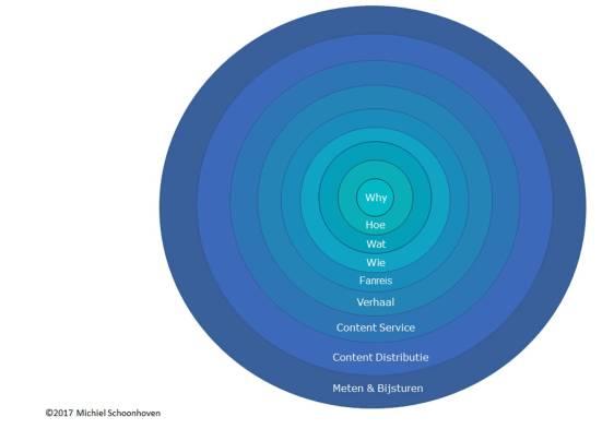 Content Impact Model