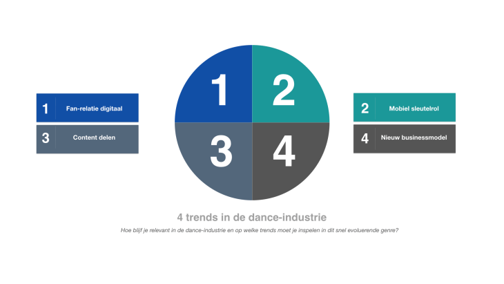 4 trends in de dance-industrie