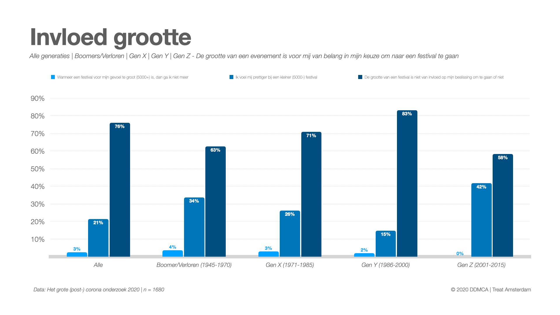 Post-corona onderzoek 2020