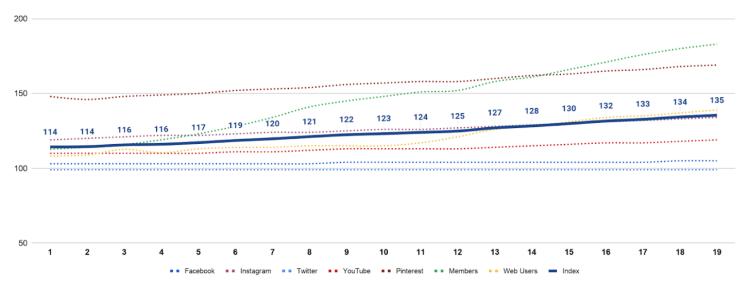De profielen index van Chickslovefood in 2020 | Index 100 = 2019