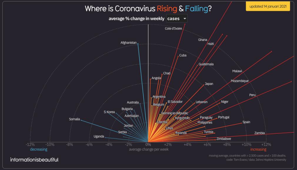 Stijgers en dalers besmettingen per 14 januari 2021 - corona virus